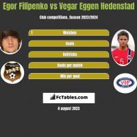 Egor Filipenko vs Vegar Eggen Hedenstad h2h player stats