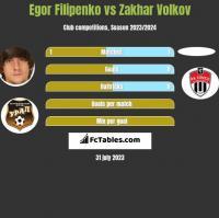 Egor Filipenko vs Zakhar Volkov h2h player stats