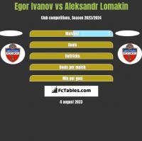 Egor Ivanov vs Aleksandr Lomakin h2h player stats