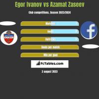 Egor Ivanov vs Azamat Zaseev h2h player stats