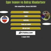 Egor Ivanov vs Batraz Khadartsev h2h player stats