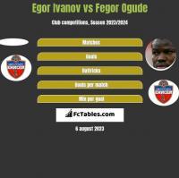 Egor Ivanov vs Fegor Ogude h2h player stats