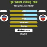 Egor Ivanov vs Oleg Lanin h2h player stats