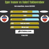 Egor Ivanov vs Valeri Tskhovrebov h2h player stats