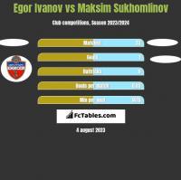 Egor Ivanov vs Maksim Sukhomlinov h2h player stats
