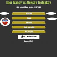 Egor Ivanov vs Aleksey Tretyakov h2h player stats