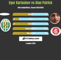 Egor Kartushov vs Alan Patrick h2h player stats