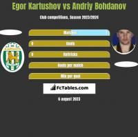 Egor Kartushov vs Andrij Bohdanow h2h player stats