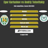 Egor Kartushov vs Andriy Totovitskiy h2h player stats