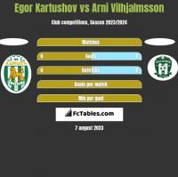 Egor Kartushov vs Arni Vilhjalmsson h2h player stats