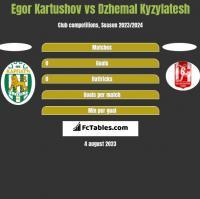 Egor Kartushov vs Dzhemal Kyzylatesh h2h player stats