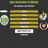 Egor Kartushov vs Marlos h2h player stats