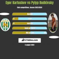 Egor Kartushov vs Pylyp Budkivsky h2h player stats