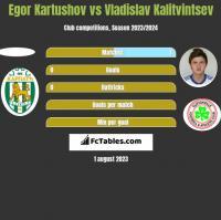 Egor Kartushov vs Vladislav Kalitvintsev h2h player stats