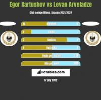 Egor Kartushov vs Levan Arveladze h2h player stats