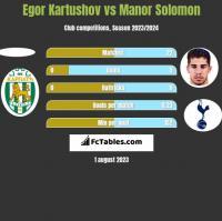 Egor Kartushov vs Manor Solomon h2h player stats