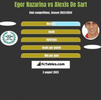 Egor Nazarina vs Alexis De Sart h2h player stats