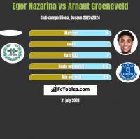 Egor Nazarina vs Arnaut Groeneveld h2h player stats