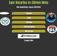 Egor Nazarina vs Clinton Mata h2h player stats