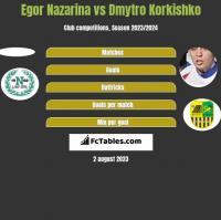Egor Nazarina vs Dmytro Korkishko h2h player stats