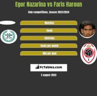 Egor Nazarina vs Faris Haroun h2h player stats