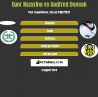 Egor Nazarina vs Godfred Donsah h2h player stats