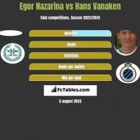 Egor Nazarina vs Hans Vanaken h2h player stats