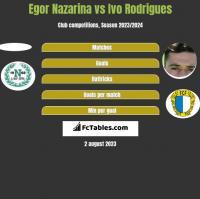 Egor Nazarina vs Ivo Rodrigues h2h player stats