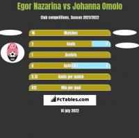 Egor Nazarina vs Johanna Omolo h2h player stats