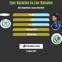 Egor Nazarina vs Lior Refaelov h2h player stats