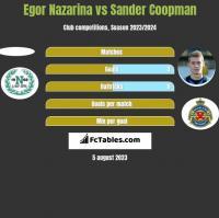 Egor Nazarina vs Sander Coopman h2h player stats