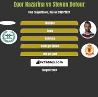 Egor Nazarina vs Steven Defour h2h player stats