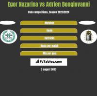 Egor Nazarina vs Adrien Bongiovanni h2h player stats