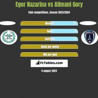 Egor Nazarina vs Alimani Gory h2h player stats
