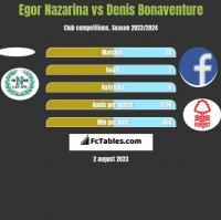 Egor Nazarina vs Denis Bonaventure h2h player stats