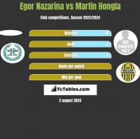 Egor Nazarina vs Martin Hongla h2h player stats
