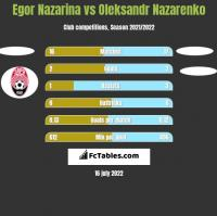 Egor Nazarina vs Oleksandr Nazarenko h2h player stats