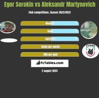 Egor Sorokin vs Aleksandr Martynovich h2h player stats