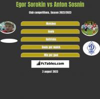 Egor Sorokin vs Anton Sosnin h2h player stats