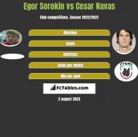 Egor Sorokin vs Cesar Navas h2h player stats