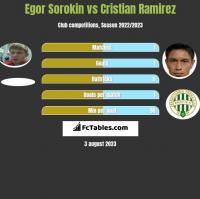 Egor Sorokin vs Cristian Ramirez h2h player stats