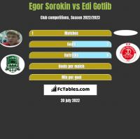 Jegor Sorokin vs Edi Gotlib h2h player stats