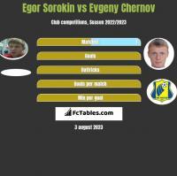 Egor Sorokin vs Evgeny Chernov h2h player stats
