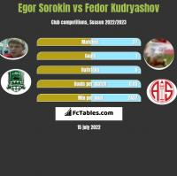 Egor Sorokin vs Fedor Kudryashov h2h player stats