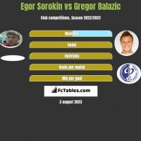 Egor Sorokin vs Gregor Balazic h2h player stats