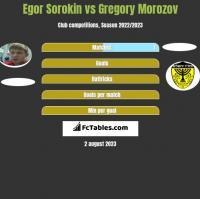 Egor Sorokin vs Gregory Morozov h2h player stats