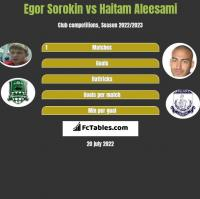 Egor Sorokin vs Haitam Aleesami h2h player stats