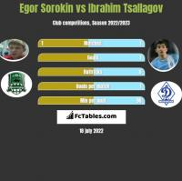 Egor Sorokin vs Ibrahim Tsallagov h2h player stats