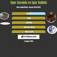 Egor Sorokin vs Igor Kalinin h2h player stats