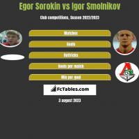 Egor Sorokin vs Igor Smolnikov h2h player stats